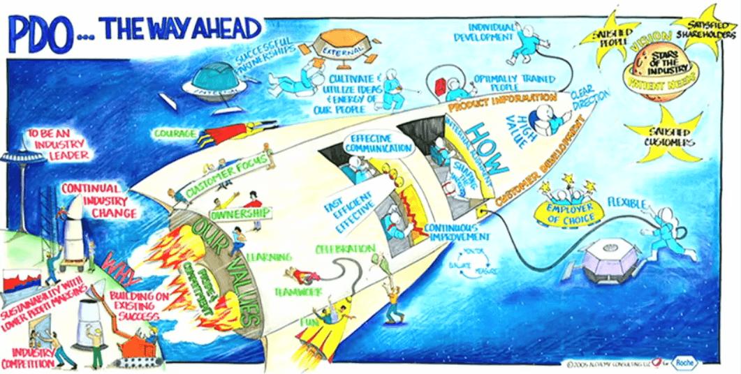 Unde poți ajunge cu realizările dacă folosești ilustrarea strategică