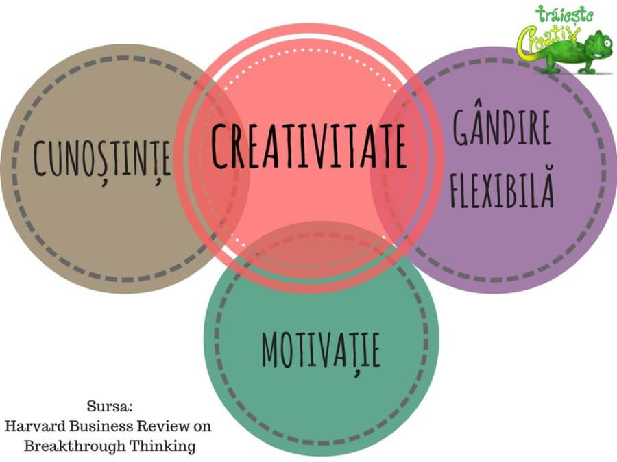 creativitate componente